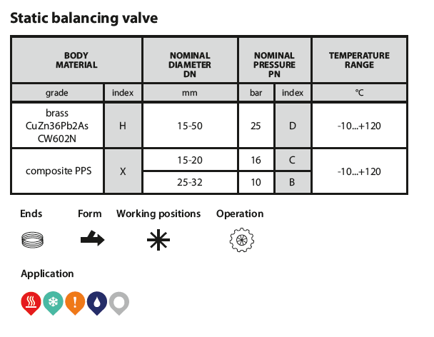 Balancing valves 221 table