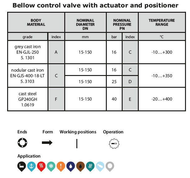 Control valve 236 table