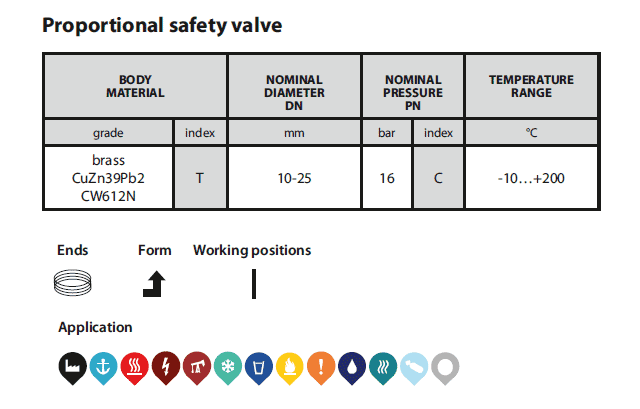 Safety valve 781 table