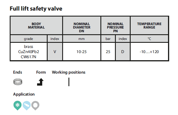Safety valve 782 table